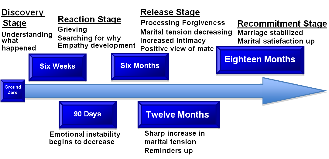 relationship stages timeline in months